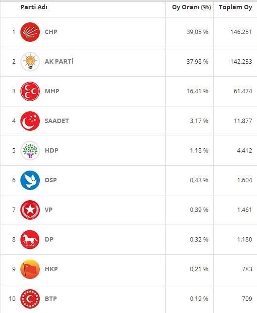 Zonguldak'ta CHP 2 AKP 2 MHP 1 Milletvekilliği kazandı.